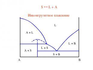 S L + A Инконгруэнтное плавление
