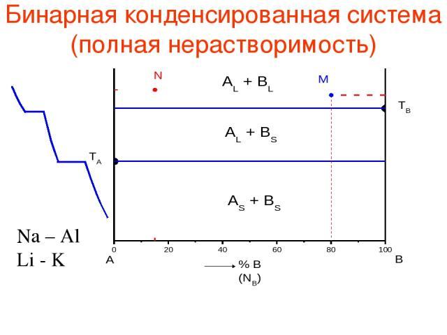 Бинарная конденсированная система (полная нерастворимость) Na – Al Li - K
