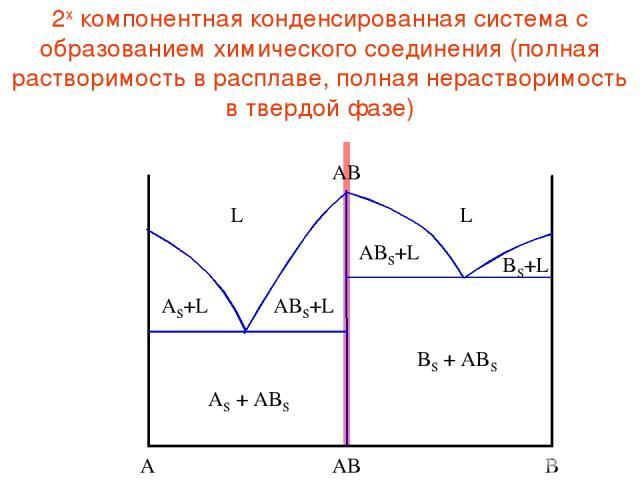 2х компонентная конденсированная система с образованием химического соединения (полная растворимость в расплаве, полная нерастворимость в твердой фазе)