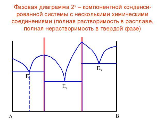 Фазовая диаграмма 2х – компонентной конденси-рованной системы с несколькими химическими соединениями (полная растворимость в расплаве, полная нерастворимость в твердой фазе)