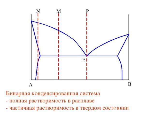 Бинарная конденсированная система - полная растворимость в расплаве - частичная растворимость в твердом состоянии