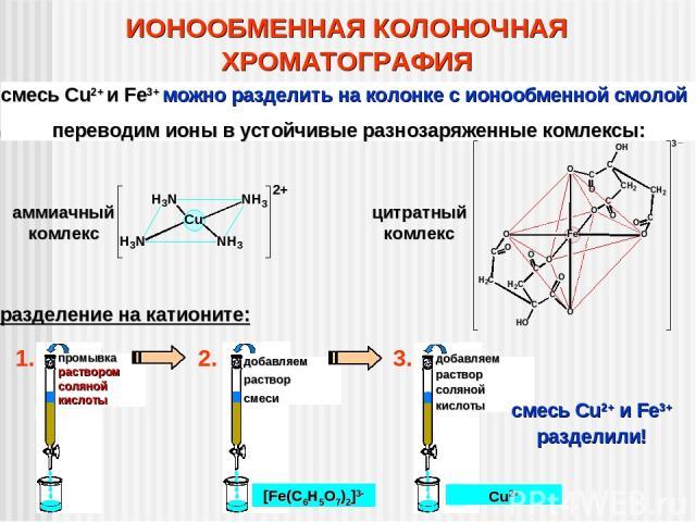 ИОНООБМЕННАЯ КОЛОНОЧНАЯ ХРОМАТОГРАФИЯ смесь Cu2+ и Fe3+ можно разделить на колонке с ионообменной смолой переводим ионы в устойчивые разнозаряженные комлексы: разделение на катионите: смесь Cu2+ и Fe3+ разделили! аммиачный комлекс цитратный комлекс