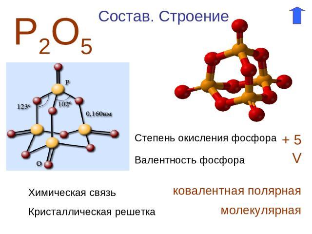 Р2О5 Степень окисления фосфора + 5 Валентность фосфора V Состав. Строение Химическая связь ковалентная полярная Кристаллическая решетка молекулярная