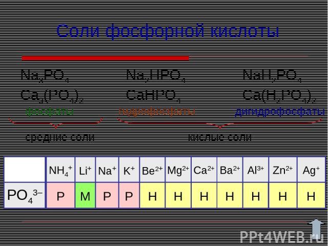 Соли фосфорной кислоты Na3PO4 Ca3(PO4)2 Na2HPO4 CaHPO4 NaH2PO4 Ca(H2PO4)2 фосфаты гидрофосфаты дигидрофосфаты средние соли кислые соли P P M P Н Н Н Н РО43– Н Н Н NH4+ Be2+ Li+ K+ Na+ Mg2+ Ca2+ Ba2+ Al3+ Zn2+ Ag+