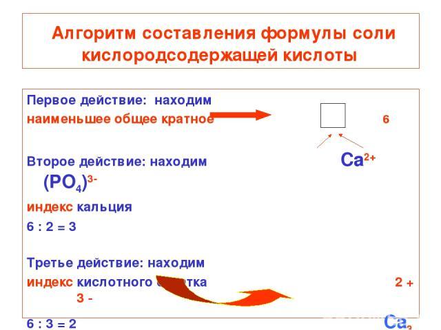Алгоритм составления формулы соли кислородсодержащей кислоты Первое действие: находим наименьшее общее кратное 6 Второе действие: находим Ca2+ (PO4)3- индекс кальция 6 : 2 = 3 Третье действие: находим индекс кислотного остатка 2 + 3 - 6 : 3 = 2 Ca3 (PO4)2
