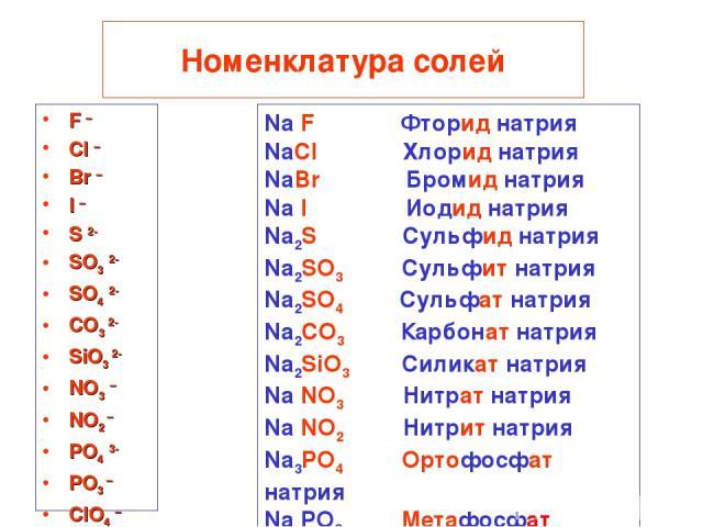 Номенклатура солей F – Cl – Br – I – S 2- SO3 2- SO4 2- CO3 2- SiO3 2- NO3 – NO2 – PO4 3- PO3 – ClO4 – Na F Фторид натрия NaCl Хлорид натрия NaBr Бромид натрия Na I Иодид натрия Na2S Сульфид натрия Na2SO3 Сульфит натрия Na2SO4 Сульфат натрия Na2CO3 …
