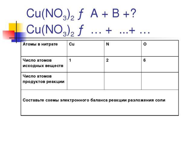 Cu(NO3)2 → А + В +? Cu(NO3)2 → … + ...+ … Атомы в нитрате Cu N O Число атомов исходных веществ 1 2 6 Число атомов продуктов реакции Составьте схемы электронного баланса реакции разложения соли
