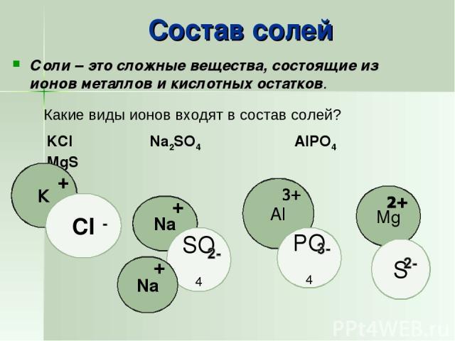 Состав солей Соли – это сложные вещества, состоящие из ионов металлов и кислотных остатков. KCl Na2SO4 AlPO4 MgS Какие виды ионов входят в состав солей?