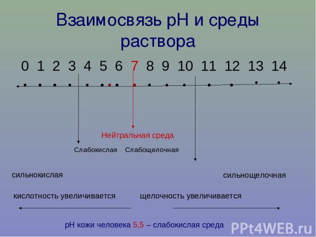 Взаимосвязь рН и среды раствора 0 1 2 3 4 5 6 7 8 9 10 11 12 13 14 Нейтральная среда Слабокислая Слабощелочная сильнокислая сильнощелочная кислотность увеличивается щелочность увеличивается рН кожи человека 5,5 – слабокислая среда