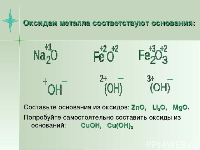 Оксидам металла соответствуют основания: Составьте основания из оксидов: ZnO, Li2O, MgO. Попробуйте самостоятельно составить оксиды из оснований: CuOH, Cu(OH)2