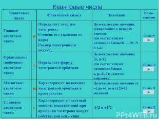 Квантовые числа Квантовые числа Физический смысл Значения Иллю- страции Главное