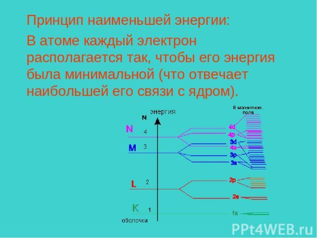 Принцип наименьшей энергии: В атоме каждый электрон располагается так, чтобы его энергия была минимальной (что отвечает наибольшей его связи с ядром).