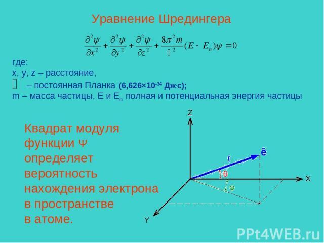 Уравнение Шредингера где: x, y, z – расстояние, – постоянная Планка (6,626×10-34 Дж.с); m – масса частицы, E и Eп полная и потенциальная энергия частицы Квадрат модуля функции Ψ определяет вероятность нахождения электрона в пространстве в атоме.