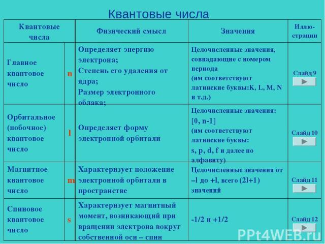 Квантовые числа Квантовые числа Физический смысл Значения Иллю- страции Главное квантовое число n Определяет энергию электрона; Степень его удаления от ядра; Размер электронного облака; Целочисленные значения, совпадающие с номером периода (им соотв…