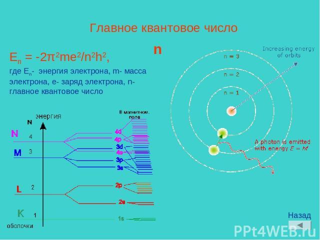 Главное квантовое число n En = -2π2me2/n2h2, где En- энергия электрона, m- масса электрона, e- заряд электрона, n- главное квантовое число Назад