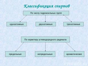 Классификация спиртов По числу гидроксильных групп одноатомные двухатомные треха