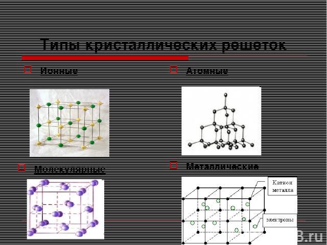 Типы кристаллических решеток Ионные Атомные Молекулярные Металлические
