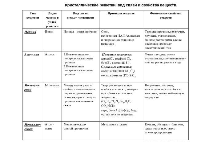 Кристаллические решетки, вид связи и свойства веществ. Тип решетки Виды частиц в узлах решетки Вид связи между частицами Примеры веществ Физические свойства веществ Ионная Ионы Ионная – связь прочная Соли, галогениды (IA,IIA),оксиды и гидроксиды тип…