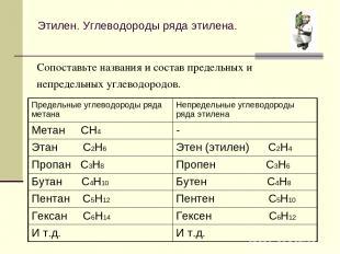 Этилен. Углеводороды ряда этилена. Сопоставьте названия и состав предельных и не