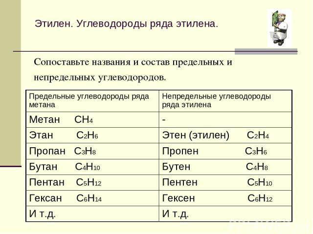 Этилен. Углеводороды ряда этилена. Сопоставьте названия и состав предельных и непредельных углеводородов. Предельные углеводороды ряда метана Непредельные углеводороды ряда этилена Метан CH4 - Этан C2H6 Этен (этилен) C2H4 Пропан C3H8 Пропен C3H6 Бут…