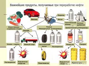Растворители Взрывчатые вещества Пластмассы Взрывчатые вещества Красители Разные