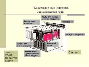 Коксование угля (пиролиз). Схема коксовой печи Каменный уголь Камеры для коксова
