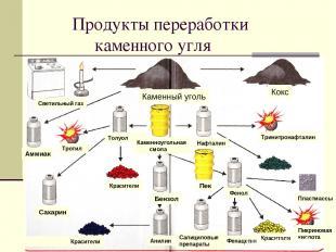 Продукты переработки каменного угля Светильный газ Каменный уголь Кокс Нафталин