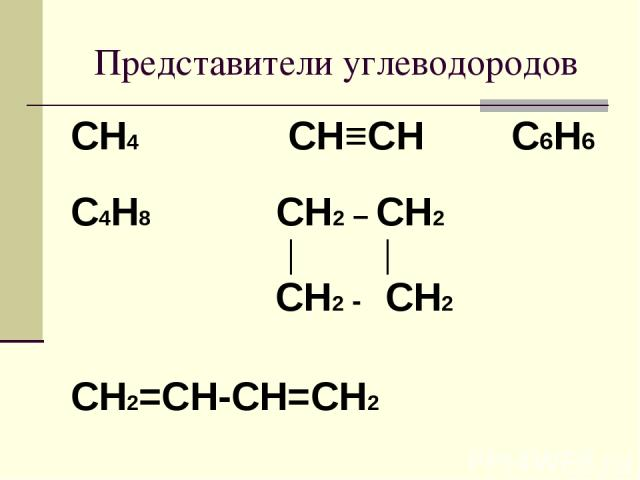 Представители углеводородов CH4 CH≡CH С6Н6 C4Н8 CH2 – CH2 │ │ CH2 - CH2 CH2=CH-CH=CH2