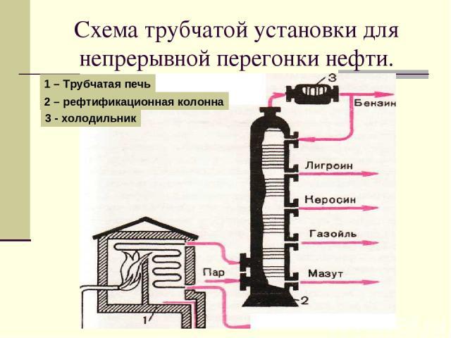 Схема трубчатой установки для непрерывной перегонки нефти. 1 – Трубчатая печь 2 – рефтификационная колонна 3 - холодильник