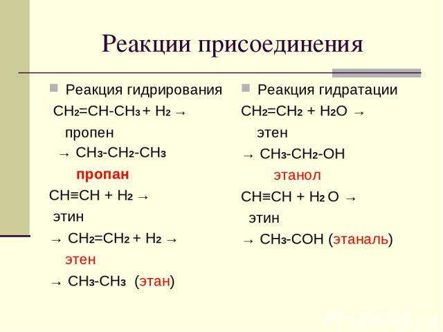 Реакции присоединения Реакция гидрирования СH2=CH-CH3 + H2 → пропен → CH3-CH2-CH3 пропан CH≡CH + H2 → этин → CH2=CH2 + H2 → этен → CH3-CH3 (этан) Реакция гидратации CH2=CH2 + H2O → этен → CH3-CH2-OH этанол CH≡CH + H2 O → этин → CH3-COH (этаналь)
