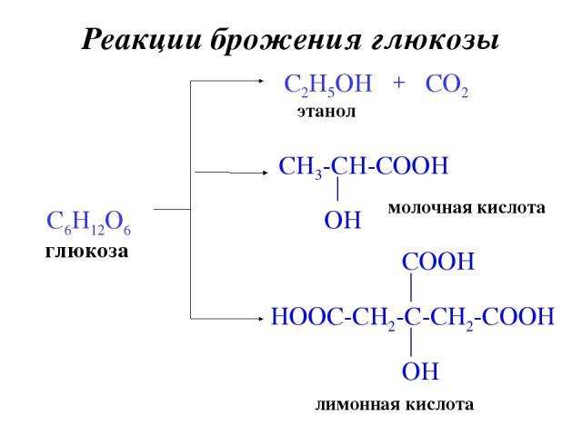 Реакции брожения глюкозы глюкоза C6H12O6 C2H5OH этанол + CO2 молочная кислота лимонная кислота