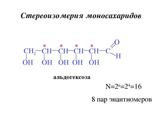 Стереоизомерия моносахаридов альдогексоза * * * * N=2n=24=16 8 пар энантиомеров