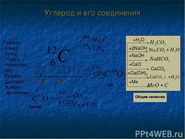 +H2O +2NaOH +NaOH +CaO CaCO3 +Me Графит Алмаз Уголь Нефть Известняк Мел Мрамор Доломит Живые организмы +Me +H2 газ +Ca(OH)2 Газ яд Общие свойства Углерод и его соединения 2S2 2p2