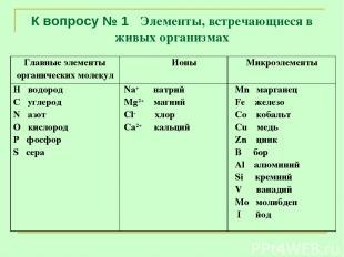 К вопросу № 1 Элементы, встречающиеся в живых организмах Главные элементы органи