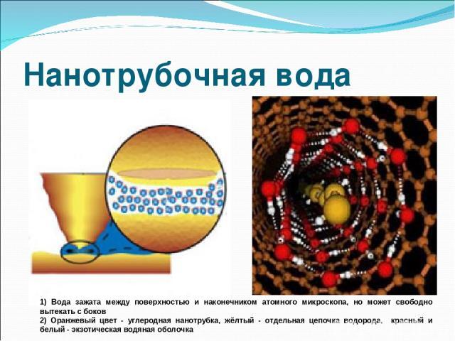 Нанотрубочная вода 1) Вода зажата между поверхностью и наконечником атомного микроскопа, но может свободно вытекать с боков 2) Оранжевый цвет - углеродная нанотрубка, жёлтый - отдельная цепочка водорода, красный и белый - экзотическая водяная оболочка