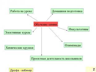 Дрофа - вэбинар * Обучение химии Работа на уроке Домашняя подготовка Элективные