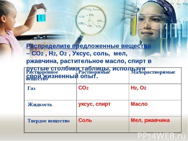 Распределите предложенные вещества –СO2, H2, O2,Уксус, соль,мел, ржавчина, растительное масло, спиртв пустые столбики таблицы, используя свой жизненный опыт. Растворенное вещество Растворимые Малорастворимые Газ СO2 H2, O2 Жидкость уксус, …