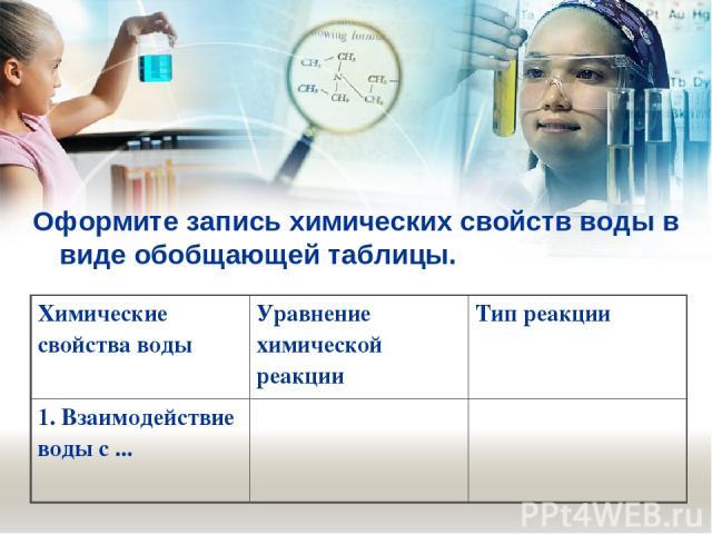 Оформите запись химических свойств воды в виде обобщающей таблицы. Химические свойства воды Уравнение химической реакции Тип реакции 1.Взаимодействие воды с ...