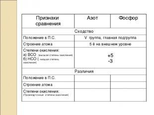 Признаки сравнения Азот Фосфор Сходство Положение в П.С. V группа, главная подгр