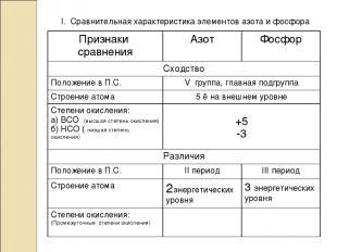 I. Сравнительная характеристика элементов азота и фосфора Признаки сравнения Азо