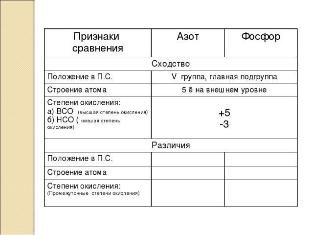 Признаки сравнения Азот Фосфор Сходство Положение в П.С. V группа, главная подгруппа Строение атома 5 ē на внешнем уровне Степени окисления: а) ВСО (высшая степень окисления) б) НСО ( низшая степень окисления) +5 -3 Различия Положение в П.С. Строени…