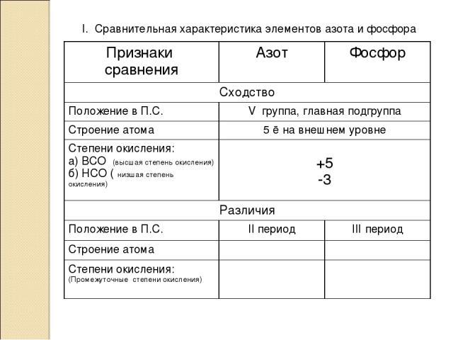 I. Сравнительная характеристика элементов азота и фосфора Признаки сравнения Азот Фосфор Сходство Положение в П.С. V группа, главная подгруппа Строение атома 5 ē на внешнем уровне Степени окисления: а) ВСО (высшая степень окисления) б) НСО ( низшая …