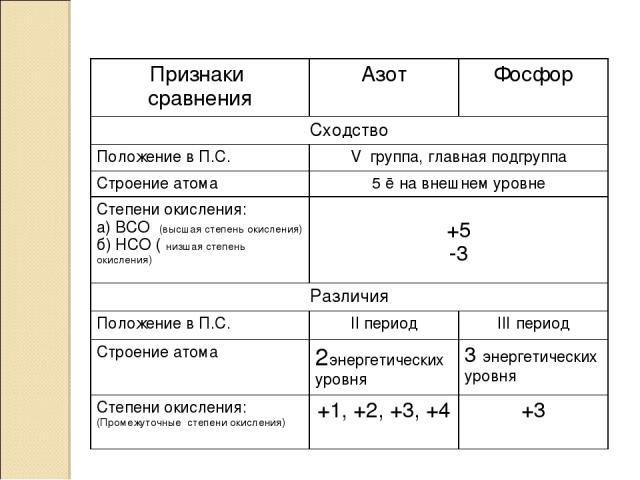 Признаки сравнения Азот Фосфор Сходство Положение в П.С. V группа, главная подгруппа Строение атома 5 ē на внешнем уровне Степени окисления: а) ВСО (высшая степень окисления) б) НСО ( низшая степень окисления) +5 -3 Различия Положение в П.С. II пери…
