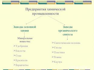 Предприятия химической промышленности Заводы основной химии Заводы органического