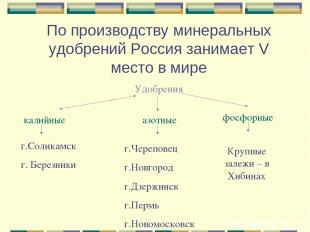 По производству минеральных удобрений Россия занимает V место в мире Удобрения к