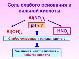 Соль слабого основания и сильной кислоты Al(NO3)3 НNO3 Al(OН)3 Слабое основание