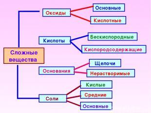 Сложные вещества Оксиды Кислоты Основания Соли Основные Кислотные Кислородсодерж