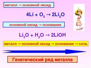 металл ® основной оксид 4Li + O2 2Li2O  основной оксид ® основание Li2O + H