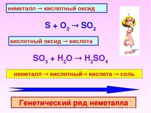 неметалл ® кислотный оксид S + O2 SO2 кислотный оксид ® кислота SO3 + H2O H2SO4