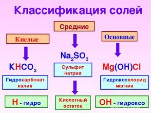 Классификация солей Кислые Средние Основные Na2SO3 КHCO3 Mg(OH)Cl Сульфит натрия
